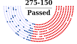 HR1599 passes by 64% in the House